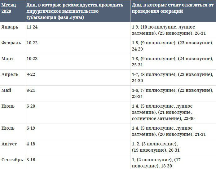 Лунный календарь операций на август 2020 года благоприятные дни