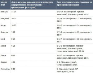 Лунный календарь операций на сентябрь 2020 года благоприятные дни