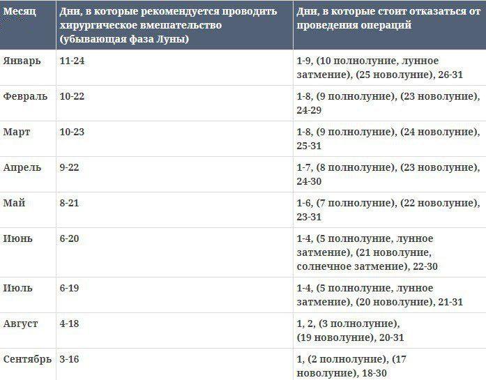 Лунный календарь операций на сентябрь 2021 года благоприятные дни